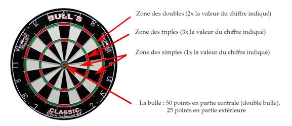 Illustration : les différentes zones d'une cible