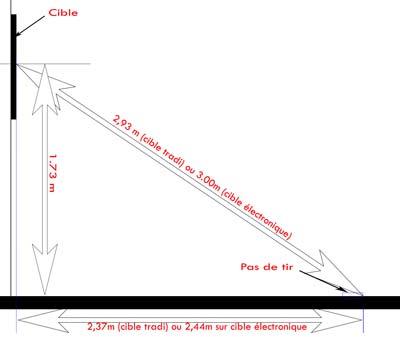 Distance et hauteur officielles de la cible de fléchette
